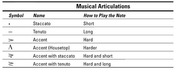observe the articulations when sight-reading
