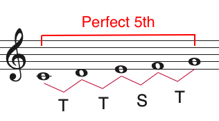example of a perfect fifth