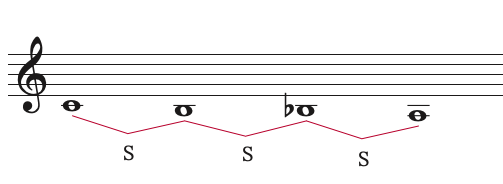 how to work out the relative minor