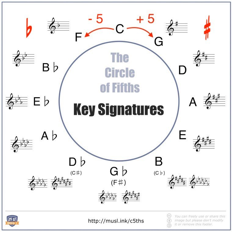 how to use the Circle of Fifths