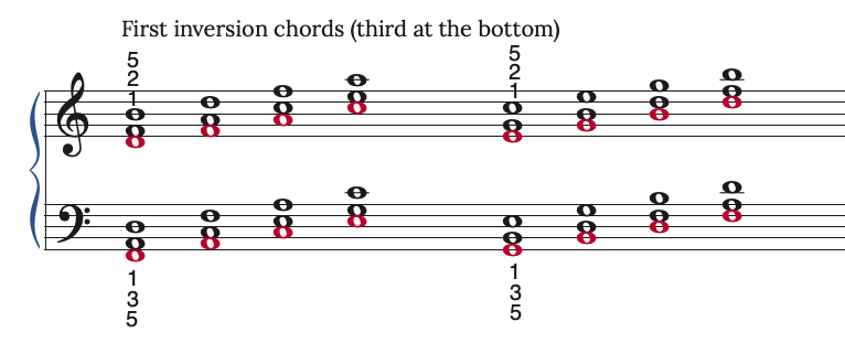first inversion chords on the piano