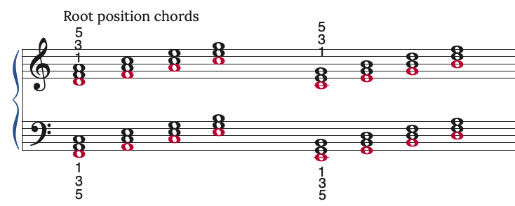 root position chords on the piano