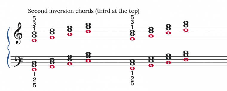 second inversion chords