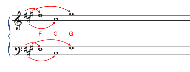 working out the key signature the slow way