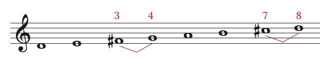 D major scale with the semitones