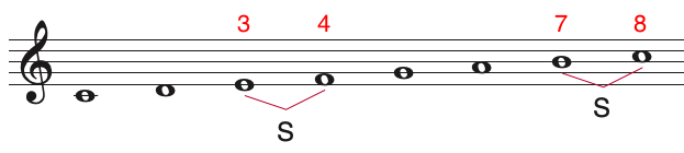 major scale with semitones shown