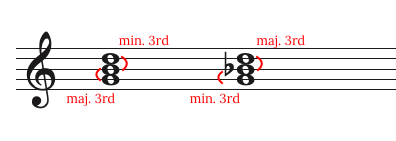major versus minor chord