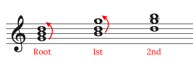 three versions of a major chord