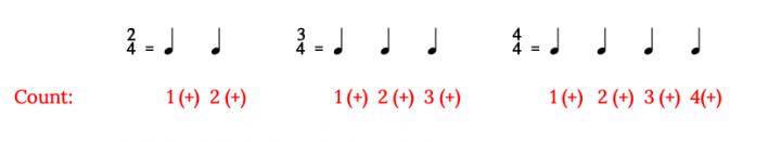 simple meter examples