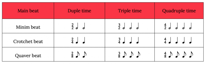 simple time chart