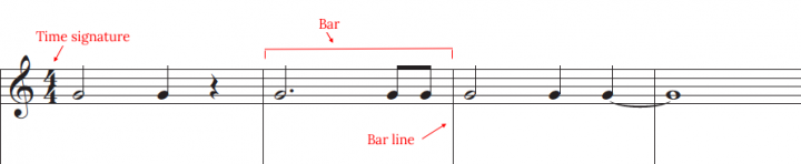 time signature and bar lines