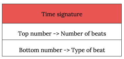 top and bottom numbers of a time signature