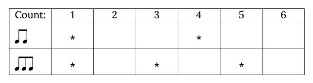 three against two rhythm