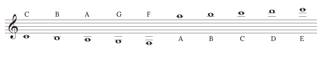 notes on ledger lines in the treble