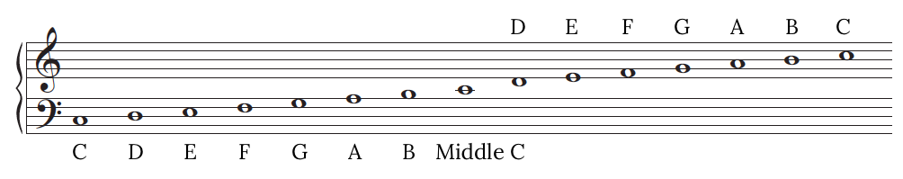 treble and bass notes