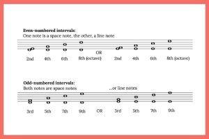 identify intervals