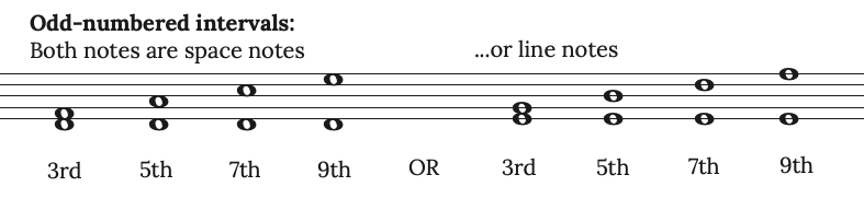 odd-numbered intervals