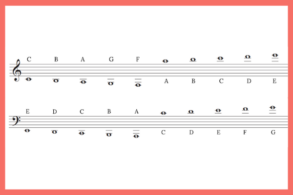 notes on ledger lines in the treble and bass