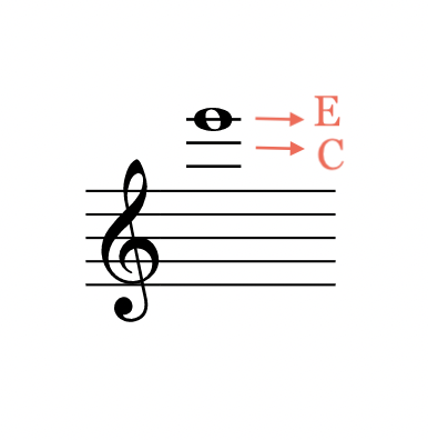 working out high E in the treble
